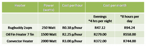 Rugbuddy vs. Other Heaters Running Costs Comparison